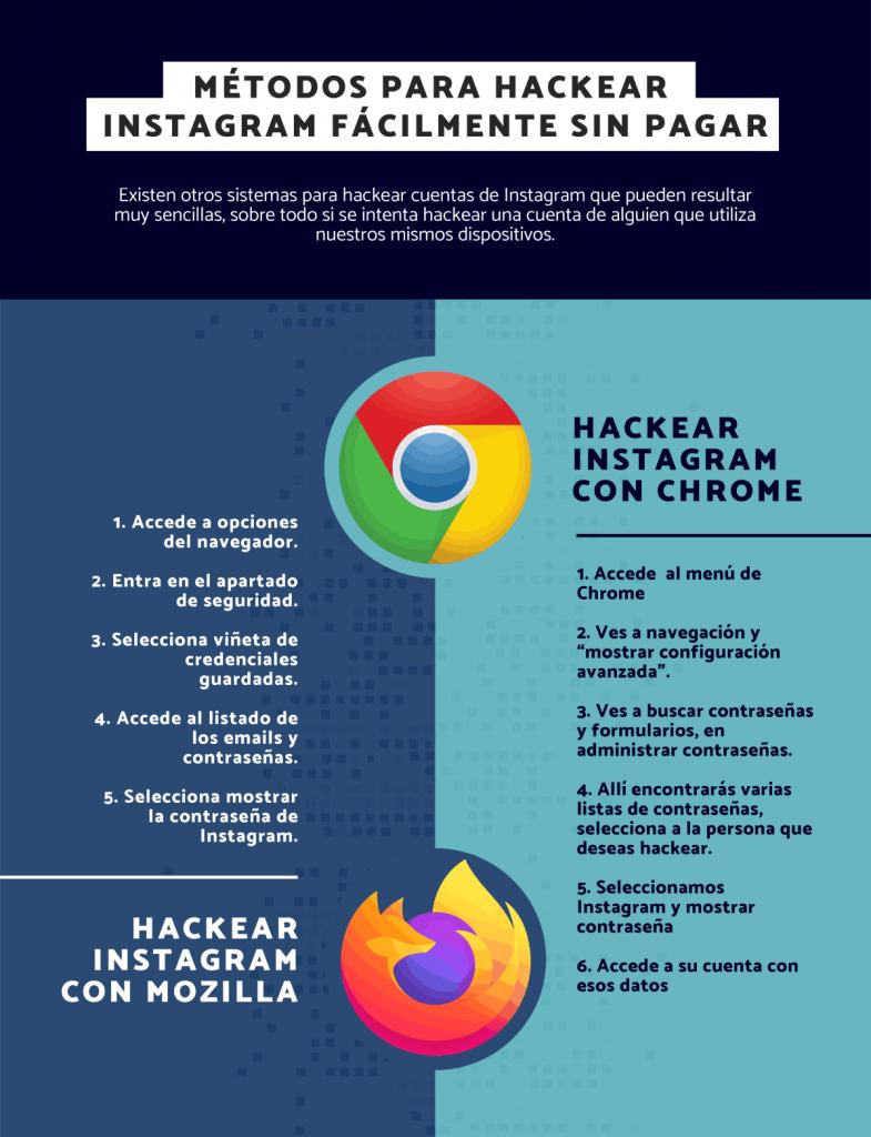 Accede al almacenamiento de contraseñas del navegador